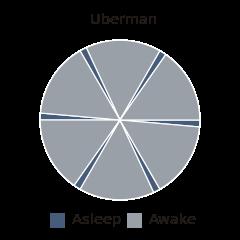 240px-Uberman
