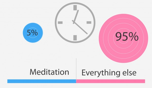 How to meditate all the time